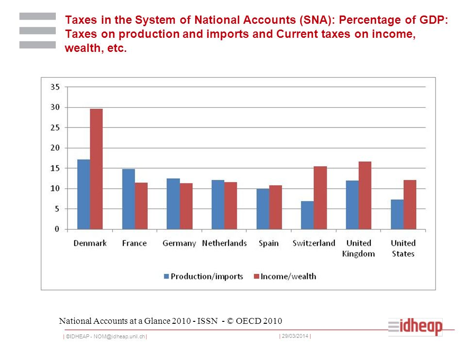 | ©IDHEAP - NOM@idheap.unil.ch | | 29/03/2014 | Taxes in the System of National Accounts (SNA): Percentage of GDP: Taxes on production and imports and Current taxes on income, wealth, etc.