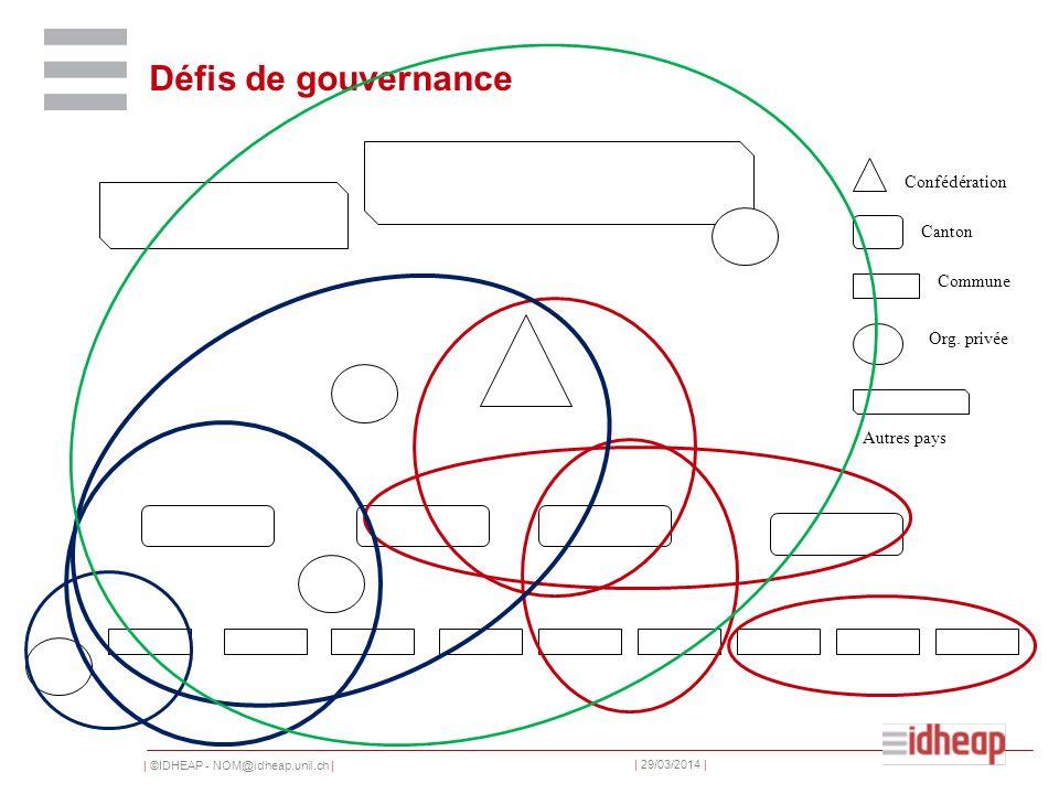 | ©IDHEAP - NOM@idheap.unil.ch | | 29/03/2014 | Défis de gouvernance Confédération Canton Commune Org.