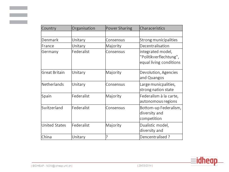   ©IDHEAP - NOM@idheap.unil.ch     29/03/2014   Types de réformes NGP PPP, Outsourcing collaborations, fusions Répartitions des tâches Péréquations financières