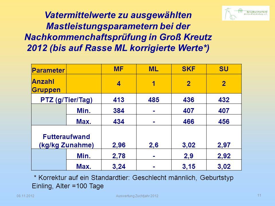 11 08.11.2012Auswertung Zuchtjahr 2012 Vatermittelwerte zu ausgewählten Mastleistungsparametern bei der Nachkommenchaftsprüfung in Groß Kreutz 2012 (b