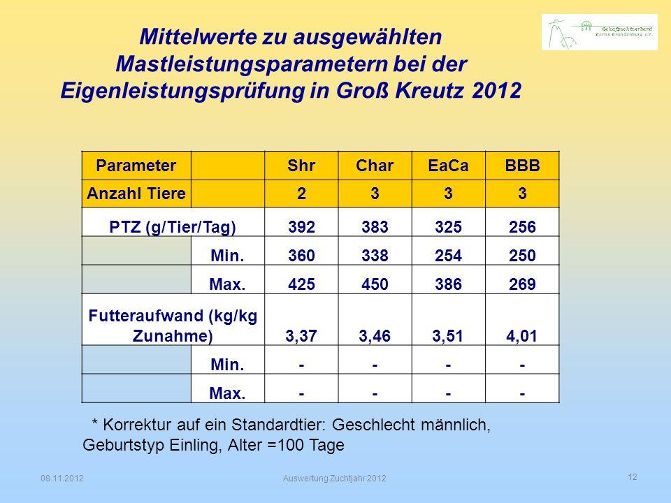 12 08.11.2012Auswertung Zuchtjahr 2012 Mittelwerte zu ausgewählten Mastleistungsparametern bei der Eigenleistungsprüfung in Groß Kreutz 2012 Parameter