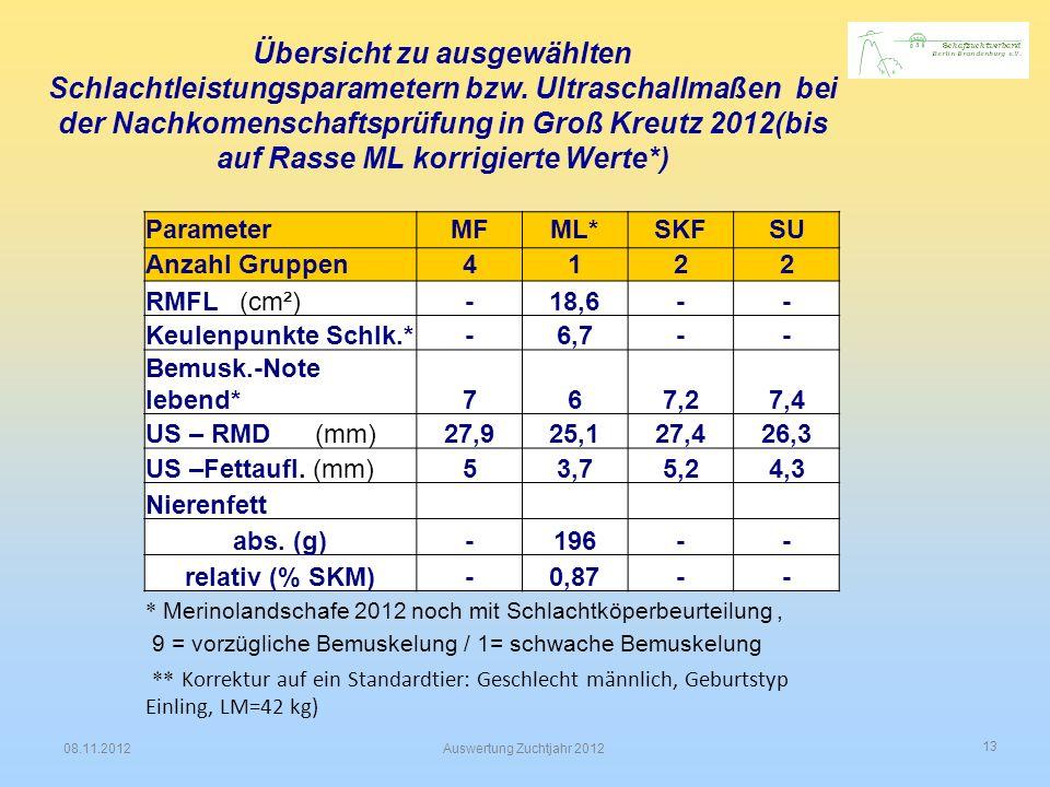 13 08.11.2012Auswertung Zuchtjahr 2012 Übersicht zu ausgewählten Schlachtleistungsparametern bzw. Ultraschallmaßen bei der Nachkomenschaftsprüfung in