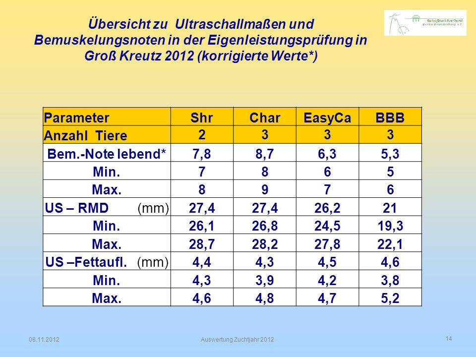 14 08.11.2012Auswertung Zuchtjahr 2012 Übersicht zu Ultraschallmaßen und Bemuskelungsnoten in der Eigenleistungsprüfung in Groß Kreutz 2012 (korrigier