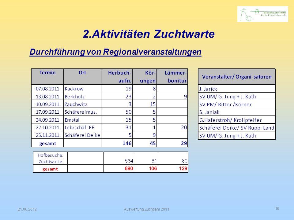 19 21.06.2012Auswertung Zuchtjahr 2011 2.Aktivitäten Zuchtwarte Durchführung von Regionalveranstaltungen
