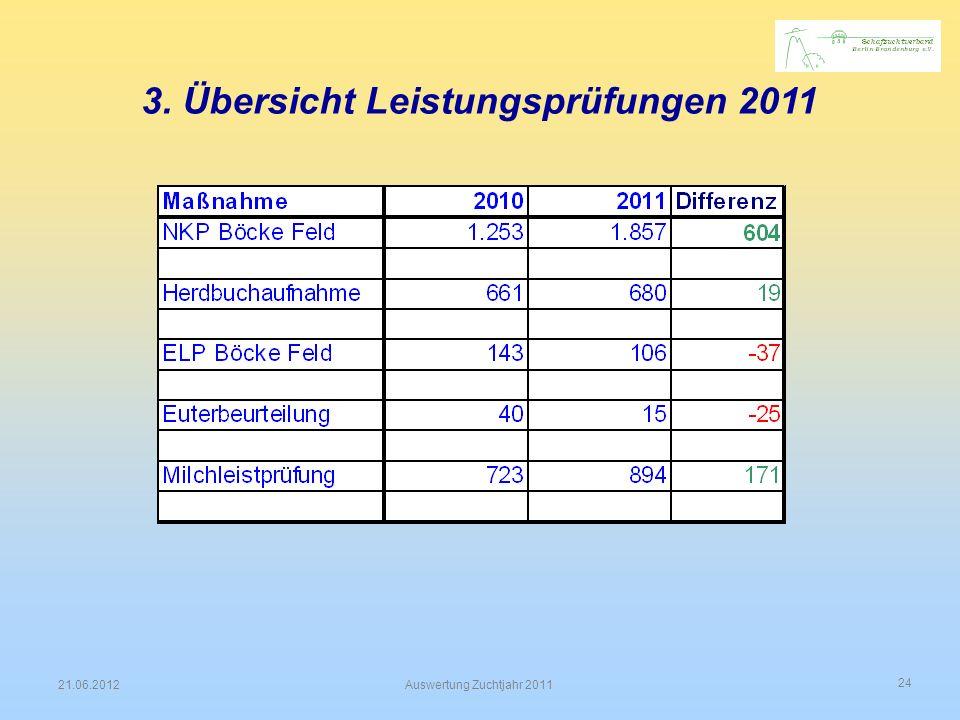 24 21.06.2012Auswertung Zuchtjahr 2011 3. Übersicht Leistungsprüfungen 2011