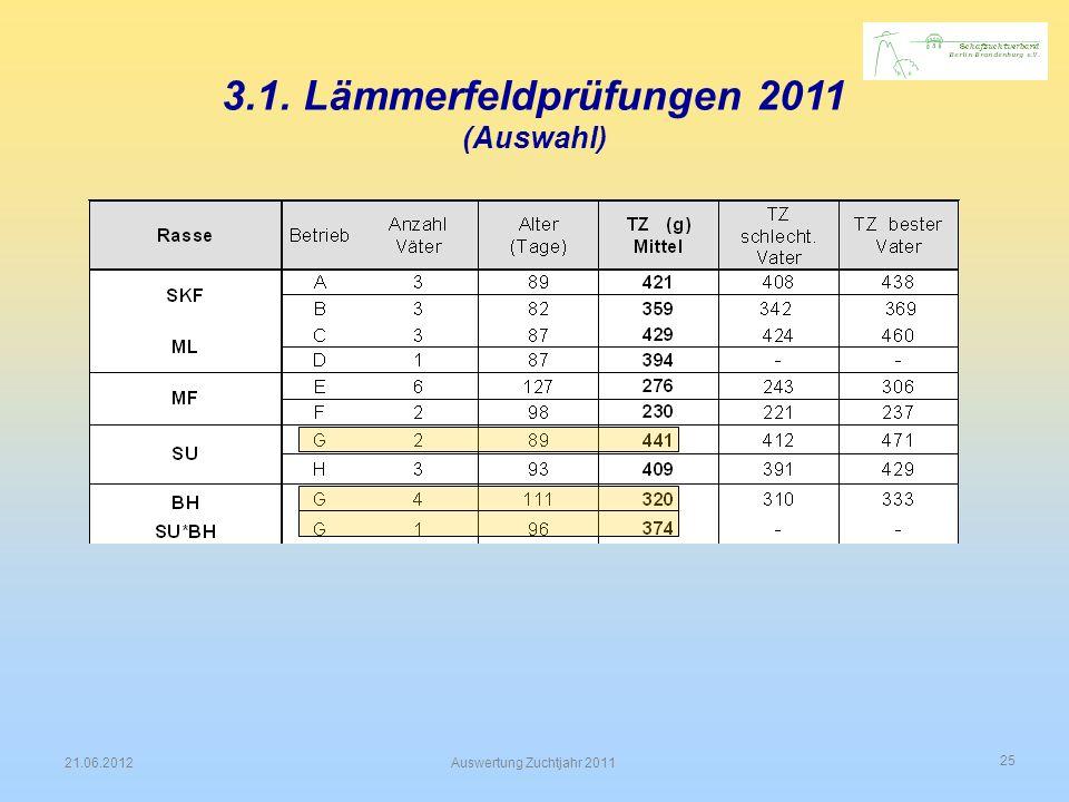 25 21.06.2012Auswertung Zuchtjahr 2011 3.1. Lämmerfeldprüfungen 2011 (Auswahl)