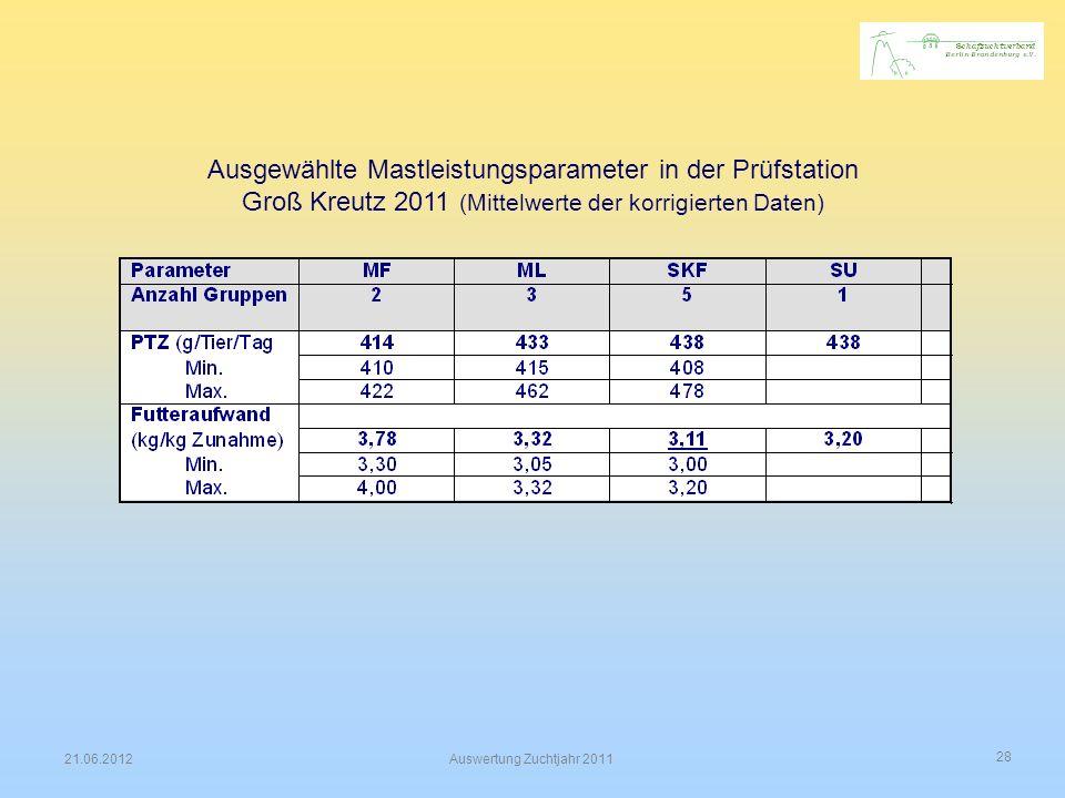 28 21.06.2012Auswertung Zuchtjahr 2011 Ausgewählte Mastleistungsparameter in der Prüfstation Groß Kreutz 2011 (Mittelwerte der korrigierten Daten)