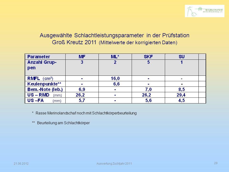 29 21.06.2012Auswertung Zuchtjahr 2011 Ausgewählte Schlachtleistungsparameter in der Prüfstation Groß Kreutz 2011 (Mittelwerte der korrigierten Daten)