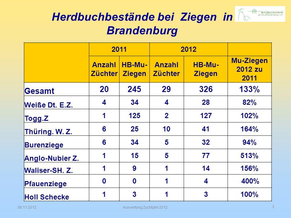 3 08.11.2012Auswertung Zuchtjahr 2012 Herdbuchbestände bei Ziegen in Brandenburg 20112012 Anzahl Züchter HB-Mu- Ziegen Anzahl Züchter HB-Mu- Ziegen Mu
