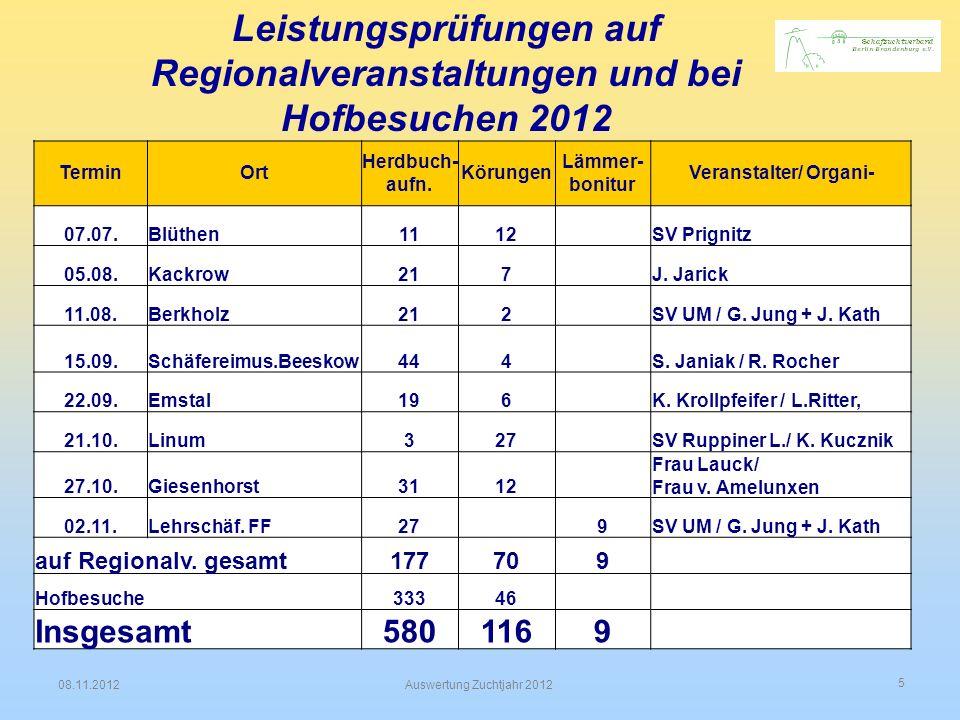 6 08.11.2012Auswertung Zuchtjahr 2012 Übersicht zu den durchgeführten Leistungsprüfungen bis zum 31.10.2012 Maßnahme PlanIst Differenz bis 31.