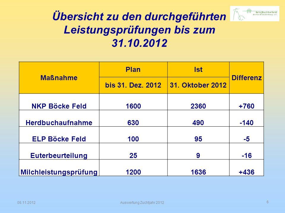 6 08.11.2012Auswertung Zuchtjahr 2012 Übersicht zu den durchgeführten Leistungsprüfungen bis zum 31.10.2012 Maßnahme PlanIst Differenz bis 31. Dez. 20