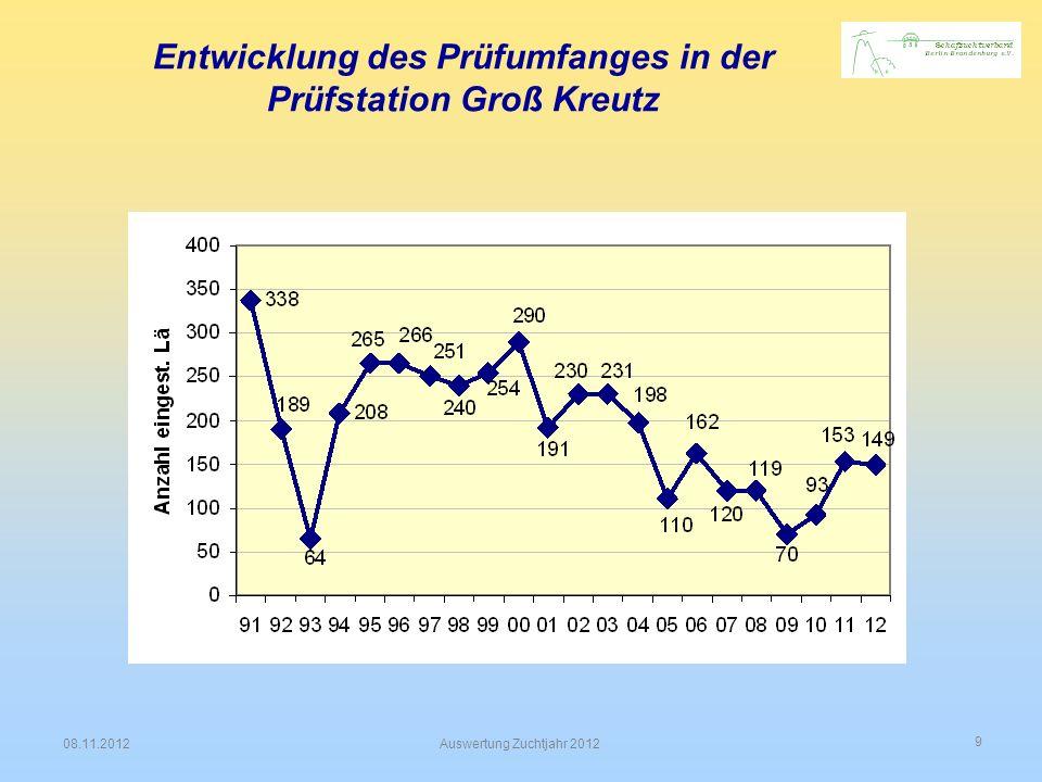 9 08.11.2012Auswertung Zuchtjahr 2012 Entwicklung des Prüfumfanges in der Prüfstation Groß Kreutz
