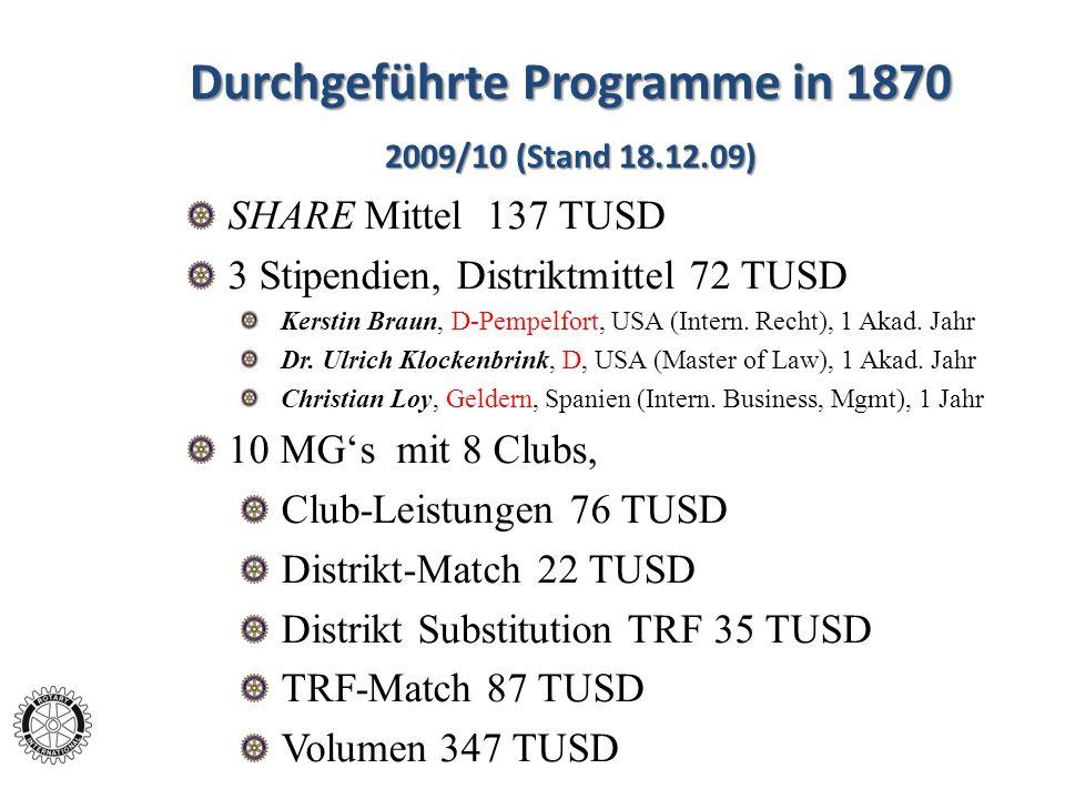 Durchgeführte Programme in 1870 2009/10 (Stand 18.12.09) SHARE Mittel 137 TUSD 3 Stipendien, Distriktmittel 72 TUSD Kerstin Braun, D-Pempelfort, USA (
