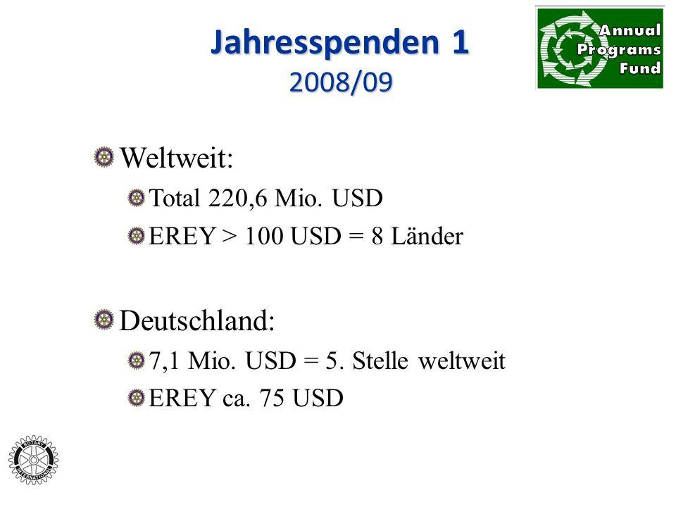 Weltweit: Total 220,6 Mio. USD EREY > 100 USD = 8 Länder Deutschland: 7,1 Mio. USD = 5. Stelle weltweit EREY ca. 75 USD Jahresspenden 1 2008/09