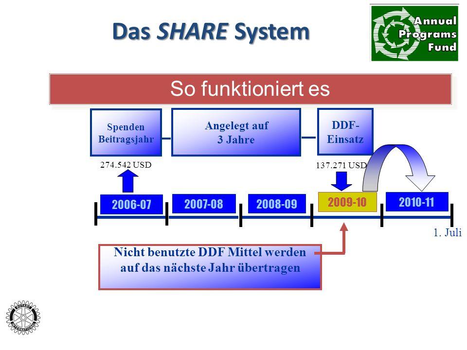 Das SHARE System Spenden an den Jahresfond (Annual Programs Fund) der Rotary Foundation 50% (2009/10 = 137.271 USD) Distriktfonds (Distrikt Designated Fund) 50% Weltfonds (World Fund) Distrikt entscheidet: Ausg.