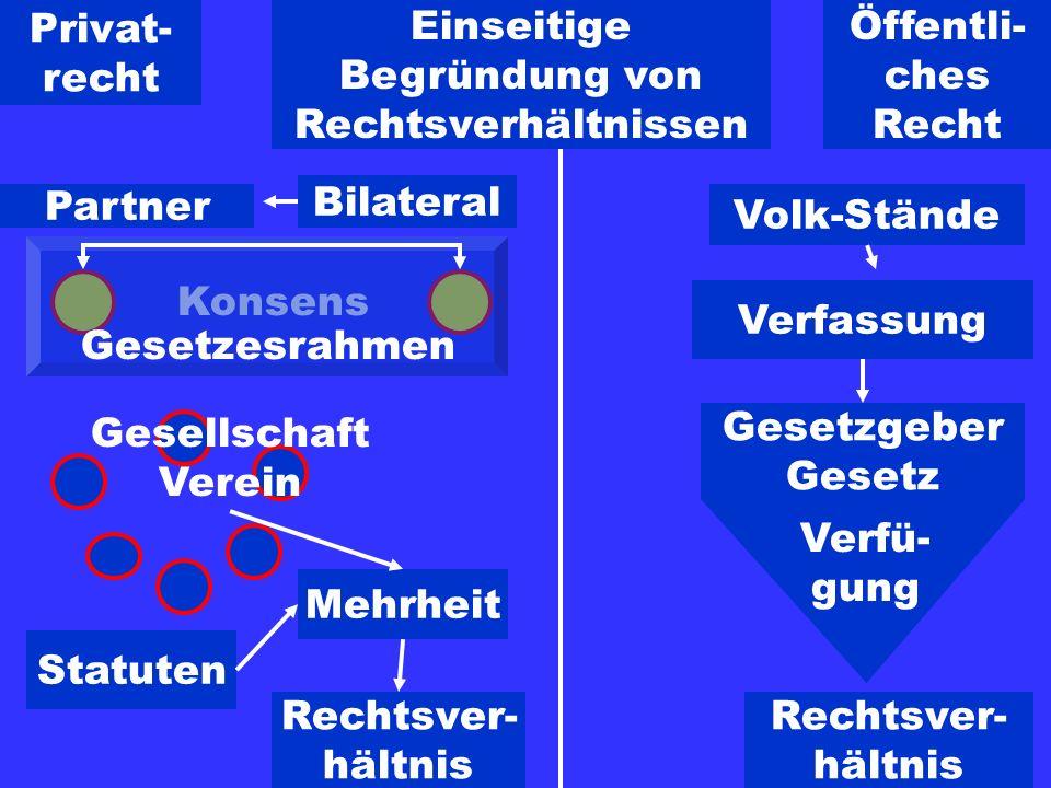 Einseitige Begründung von Rechtsverhältnissen Partner Konsens Gesetzesrahmen Bilateral Gesellschaft Verein Statuten Mehrheit Rechtsver- hältnis Volk-S