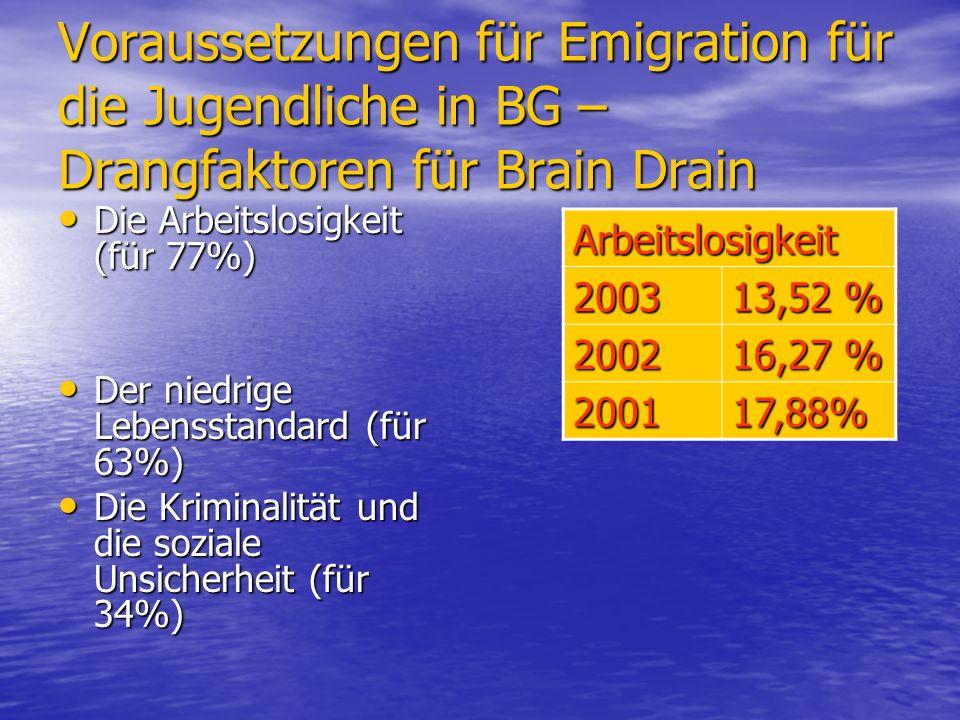 Voraussetzungen für Emigration für die Jugendliche in BG – Drangfaktoren für Brain Drain Die Arbeitslosigkeit (für 77%) Die Arbeitslosigkeit (für 77%) Der niedrige Lebensstandard (für 63%) Der niedrige Lebensstandard (für 63%) Die Kriminalität und die soziale Unsicherheit (für 34%) Die Kriminalität und die soziale Unsicherheit (für 34%) Arbeitslosigkeit 2003 13,52 % 2002 16,27 % 200117,88%