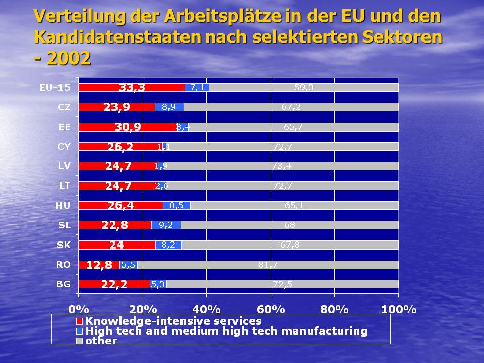 Verteilung der Arbeitsplätze in der EU und den Kandidatenstaaten nach selektierten Sektoren - 2002