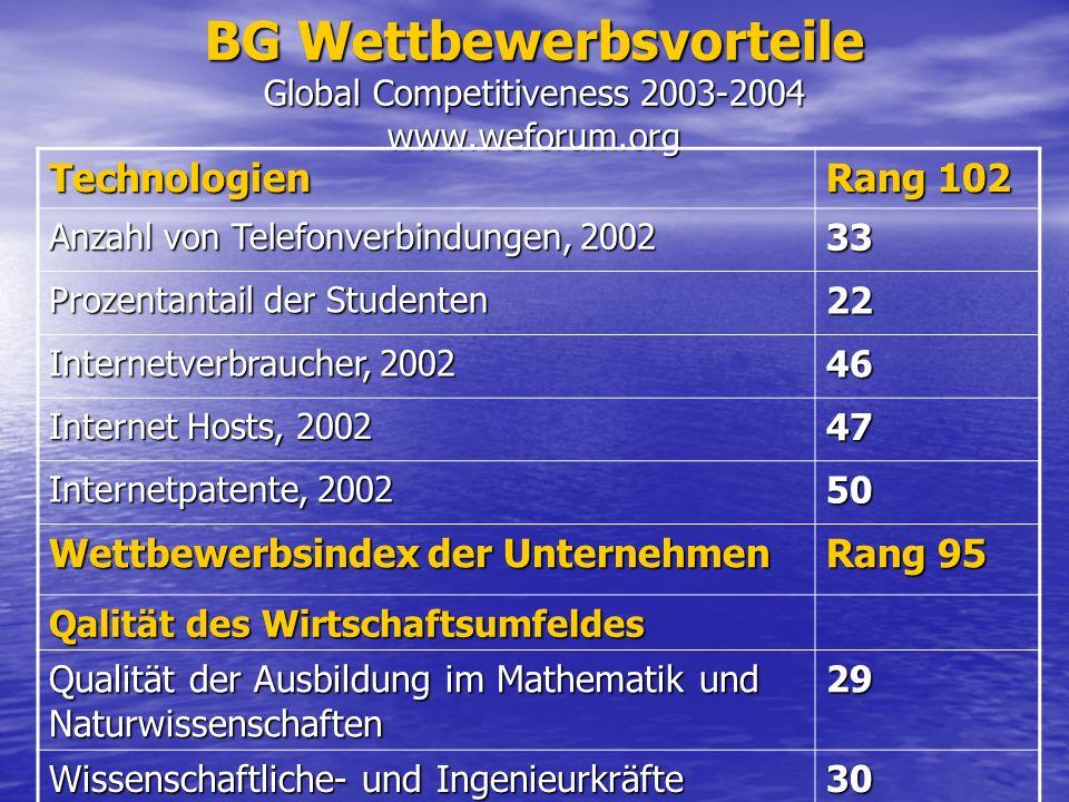 BG Wettbewerbsvorteile Global Competitiveness 2003-2004 www.weforum.org Technologien Rang 102 Anzahl von Telefonverbindungen, 2002 33 Prozentantail de