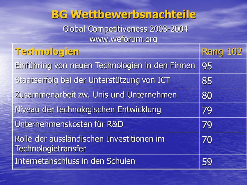 BG Wettbewerbsnachteile Global Competitiveness 2003-2004 www.weforum.org Technologien Rang 102 Einführing von neuen Technologien in den Firmen 95 Staatserfolg bei der Unterstützung von ICT 85 Zusammenarbeit zw.