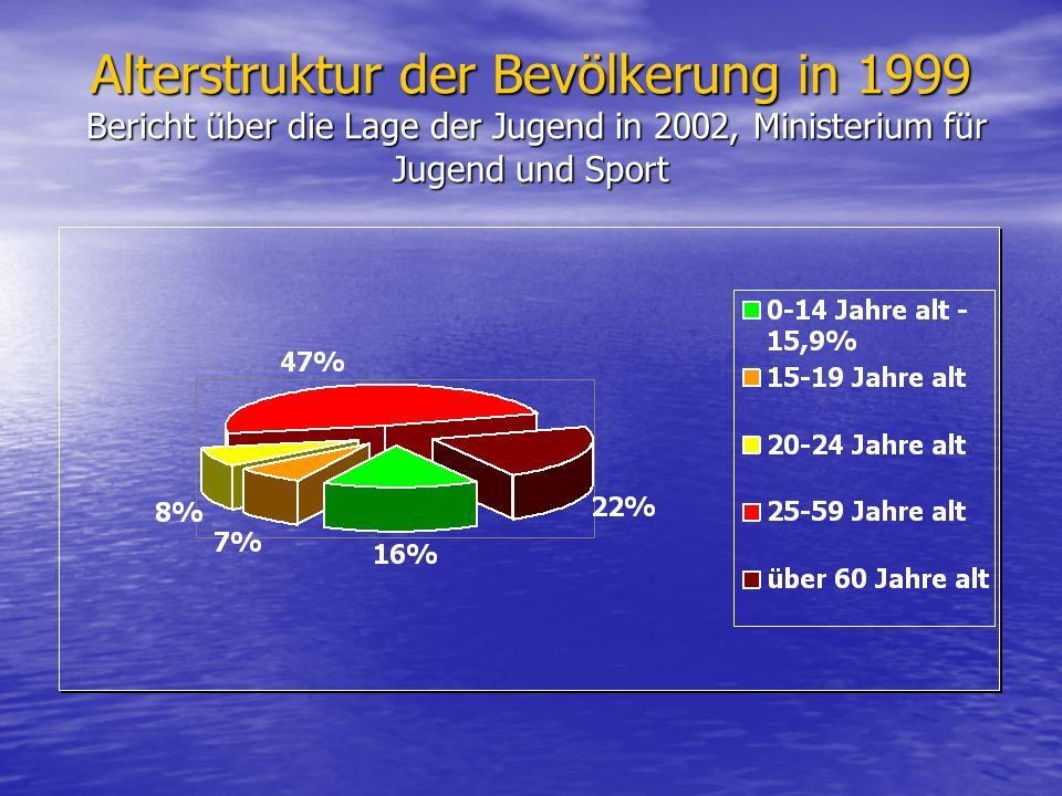 Alterstruktur der Bevölkerung in 1999 Bericht über die Lage der Jugend in 2002, Ministerium für Jugend und Sport