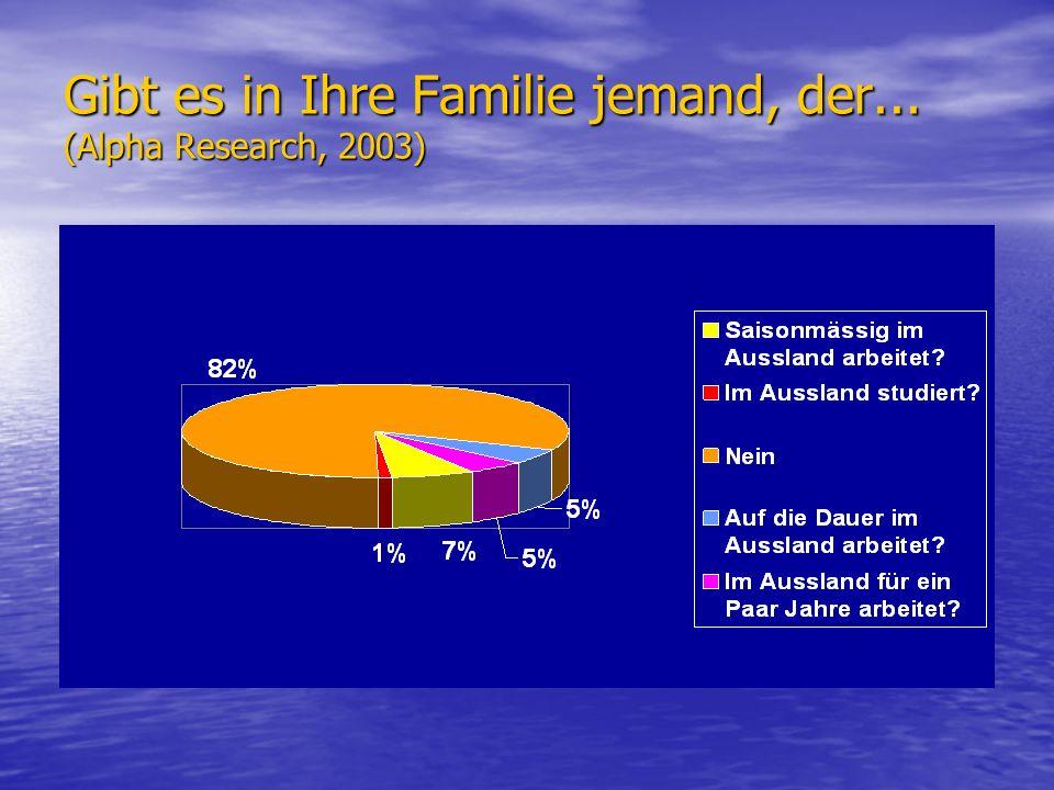 Gibt es in Ihre Familie jemand, der... (Alpha Research, 2003)