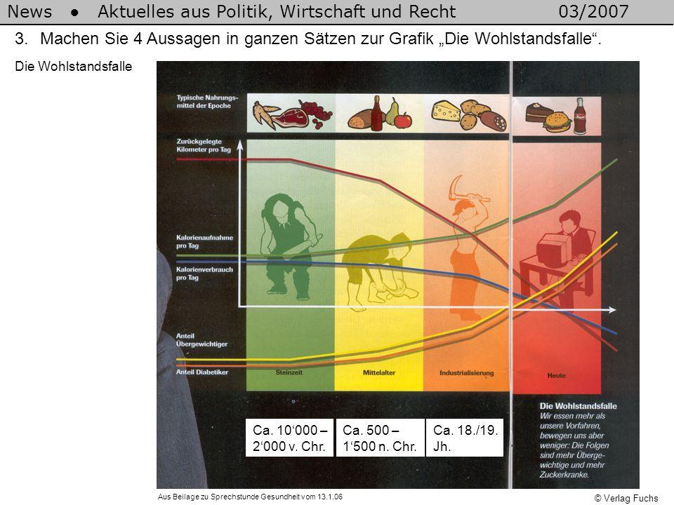 News Aktuelles aus Politik, Wirtschaft und Recht03/2007 © Verlag Fuchs 3.Machen Sie 4 Aussagen in ganzen Sätzen zur Grafik Die Wohlstandsfalle. Ca. 10