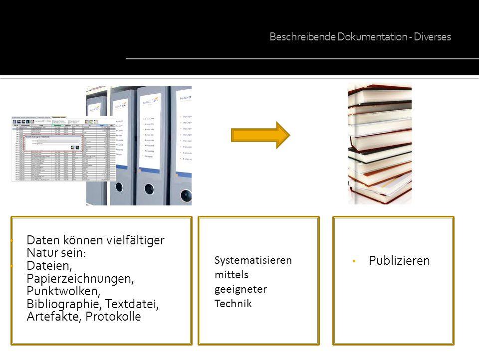 Daten können vielfältiger Natur sein: Dateien, Papierzeichnungen, Punktwolken, Bibliographie, Textdatei, Artefakte, Protokolle Publizieren Daten Syste