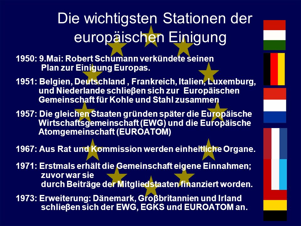 Die wichtigsten Stationen der europäischen Einigung 1950: 9.Mai: Robert Schumann verkündete seinen Plan zur Einigung Europas. 1951: Belgien, Deutschla