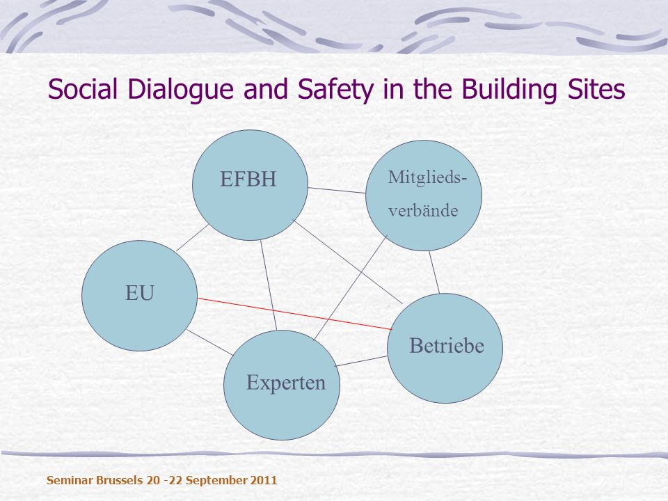 Social Dialogue and Safety in the Building Sites Seminar Brussels 20 -22 September 2011 EFBH Mitglieds- verbände Betriebe Experten EU