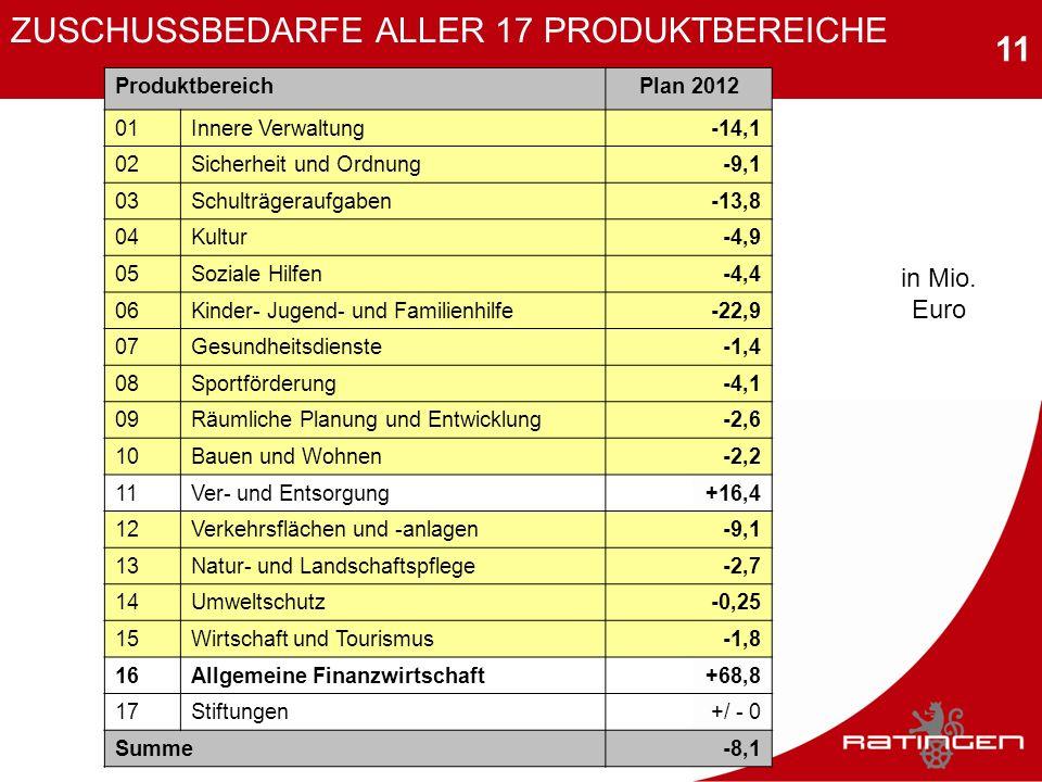 11 ZUSCHUSSBEDARFE ALLER 17 PRODUKTBEREICHE 18 ProduktbereichPlan 2012 01Innere Verwaltung-14,1 02Sicherheit und Ordnung-9,1 03Schulträgeraufgaben-13,