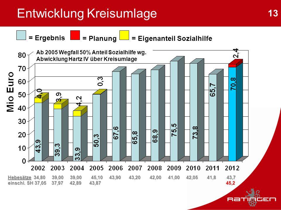 13 Entwicklung Kreisumlage = Ergebnis = Planung= Eigenanteil Sozialhilfe Hebesätze 34,80 39,00 39,00 45,10 43,90 43,20 42,00 41,00 42,05 41,8 43,7 ein