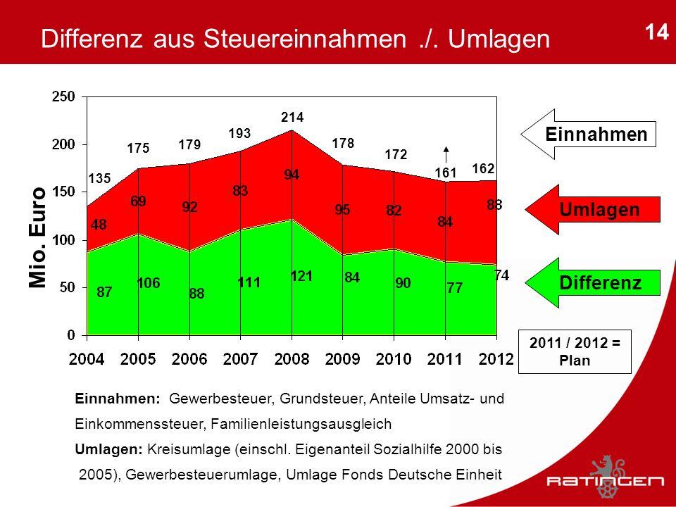 14 Differenz aus Steuereinnahmen./. Umlagen Mio. Euro Differenz Umlagen Einnahmen: Gewerbesteuer, Grundsteuer, Anteile Umsatz- und Einkommenssteuer, F