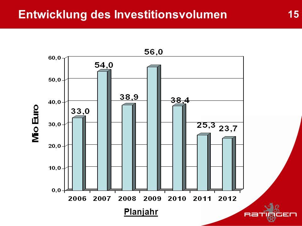 15 Entwicklung des Investitionsvolumen Planjahr