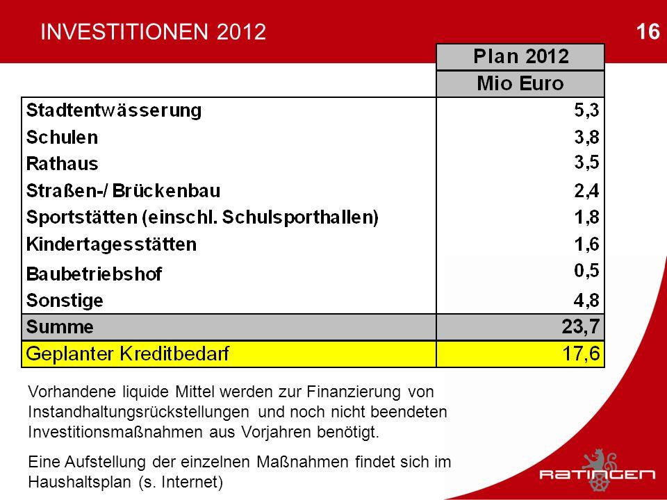 16 INVESTITIONEN 2012 Vorhandene liquide Mittel werden zur Finanzierung von Instandhaltungsrückstellungen und noch nicht beendeten Investitionsmaßnahm