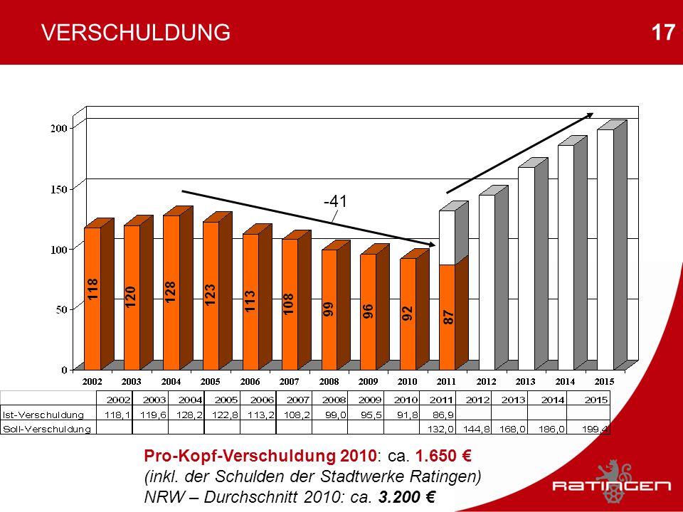 17 VERSCHULDUNG Pro-Kopf-Verschuldung 2010: ca. 1.650 (inkl. der Schulden der Stadtwerke Ratingen) NRW – Durchschnitt 2010: ca. 3.200 -41 87