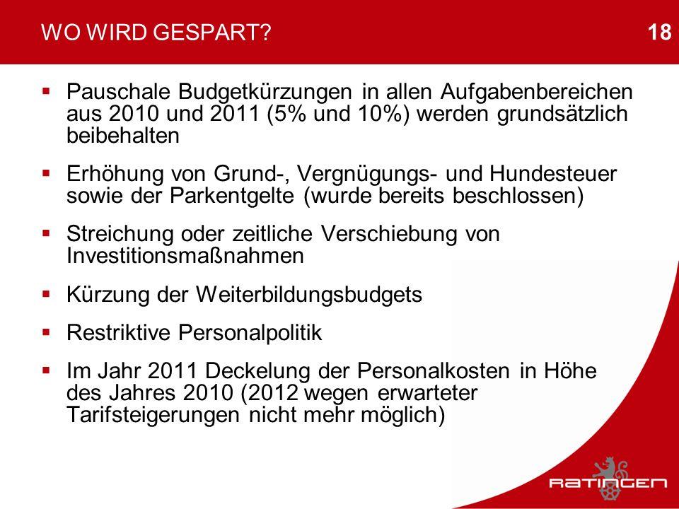 18 WO WIRD GESPART? Pauschale Budgetkürzungen in allen Aufgabenbereichen aus 2010 und 2011 (5% und 10%) werden grundsätzlich beibehalten Erhöhung von
