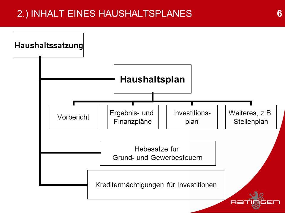 6 2.) INHALT EINES HAUSHALTSPLANES Haushaltssatzung Haushaltsplan Vorbericht Ergebnis- und Finanzpläne Investitions- plan Weiteres, z.B. Stellenplan H