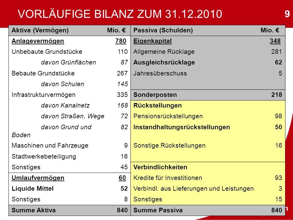 9 VORLÄUFIGE BILANZ ZUM 31.12.2010 Aktiva (Vermögen) Mio. Passiva (Schulden) Mio. Anlagevermögen780 Eigenkapital348 Unbebaute Grundstücke110Allgemeine