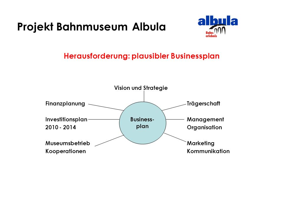 Projekt Bahnmuseum Albula Herausforderung: plausibler Businessplan Vision und Strategie FinanzplanungTrägerschaft Investitionsplan Management 2010 - 2014Organisation MuseumsbetriebMarketing KooperationenKommunikation Business- plan