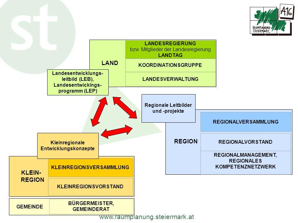 www.raumplanung.steiermark.at GEMEINDE.. BÜRGERMEISTER, GEMEINDERAT KLEIN-.... REGION. KLEINREGIONSVORSTAND KLEINREGIONSVERSAMMLUNG LAND. LANDESVERWAL