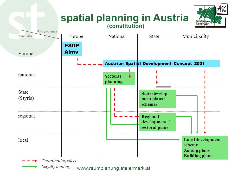 www.raumplanung.steiermark.at spatial planning in Austria (constitution) Legally binding EuropeNationalStateMunicipality national State (Styria) regio
