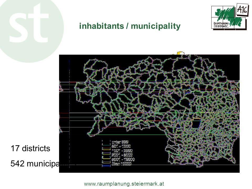 www.raumplanung.steiermark.at inhabitants / municipality 17 districts 542 municipalities