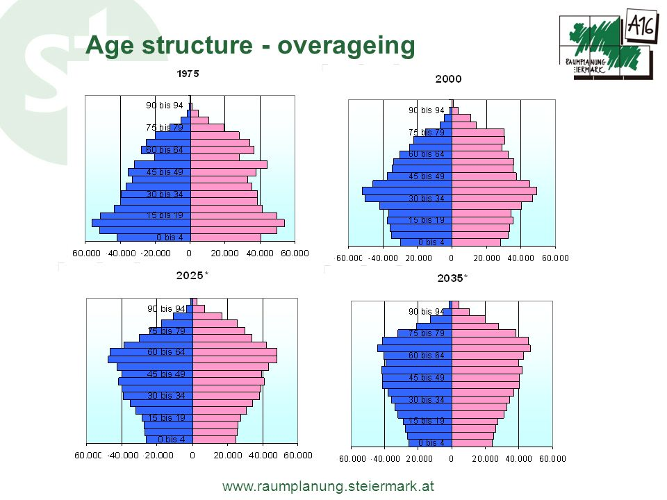 www.raumplanung.steiermark.at Age structure - overageing