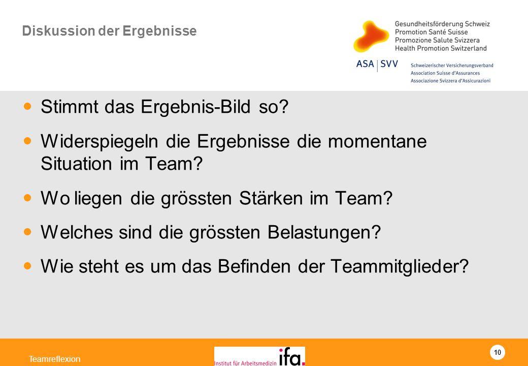 10 Teamreflexion Diskussion der Ergebnisse Stimmt das Ergebnis-Bild so? Widerspiegeln die Ergebnisse die momentane Situation im Team? Wo liegen die gr
