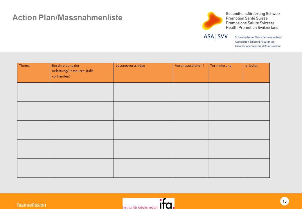 13 Teamreflexion Action Plan/Massnahmenliste Thema Beschreibung der Belastung/Ressource (falls vorhanden) LösungsvorschlägeVerantwortliche(r)Terminier