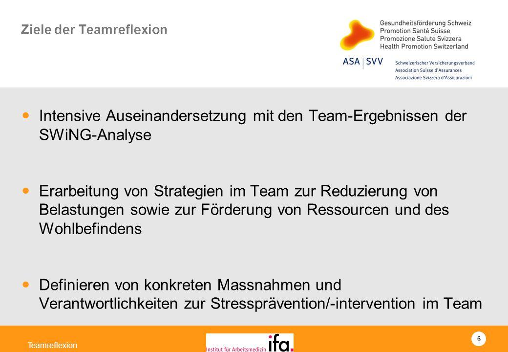 6 Teamreflexion Ziele der Teamreflexion Intensive Auseinandersetzung mit den Team-Ergebnissen der SWiNG-Analyse Erarbeitung von Strategien im Team zur