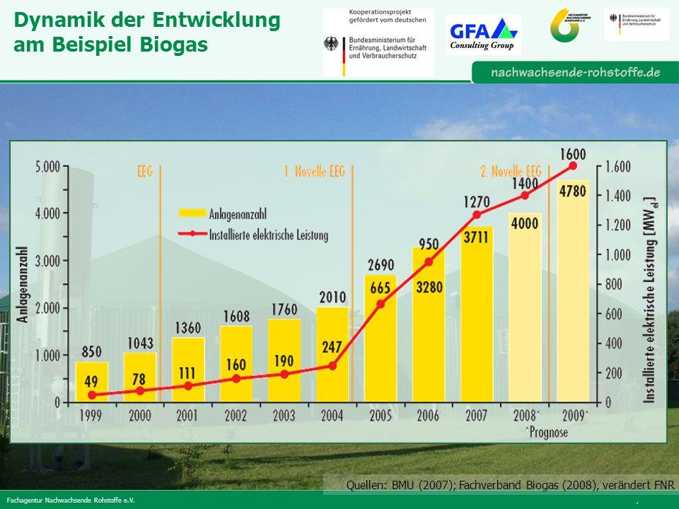 Fachagentur Nachwachsende Rohstoffe e.V., Dynamik der Entwicklung am Beispiel Biogas Quellen: BMU (2007); Fachverband Biogas (2008), verändert FNR