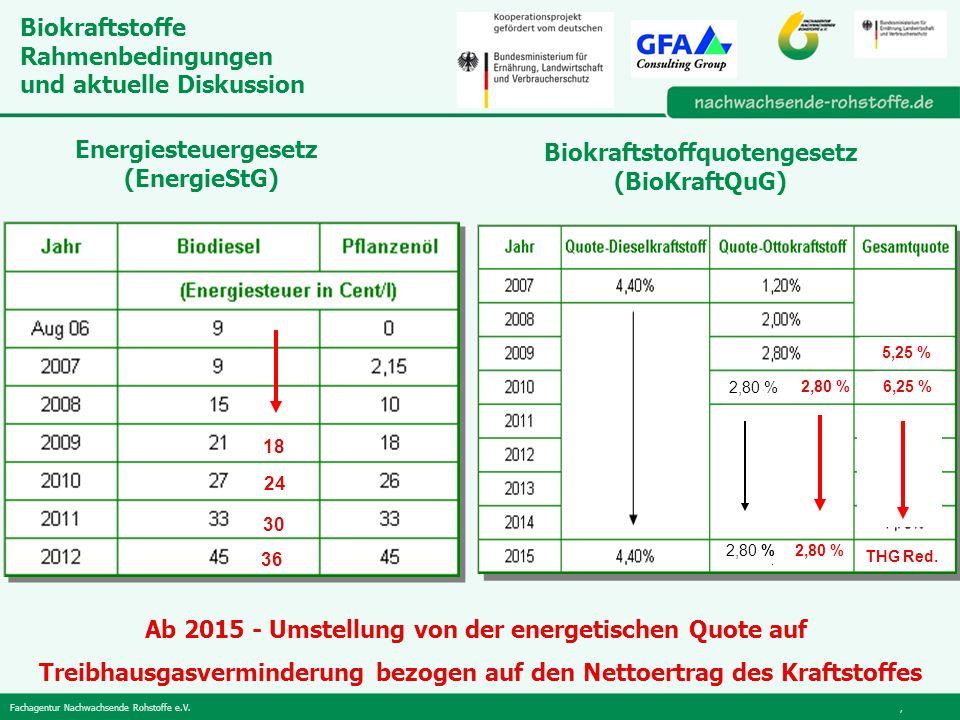 Fachagentur Nachwachsende Rohstoffe e.V., Biokraftstoffe Rahmenbedingungen und aktuelle Diskussion Energiesteuergesetz (EnergieStG) Biokraftstoffquotengesetz (BioKraftQuG) 18 24 30 36 5,25 % Ab 2015 - Umstellung von der energetischen Quote auf Treibhausgasverminderung bezogen auf den Nettoertrag des Kraftstoffes 6,25 % THG Red.