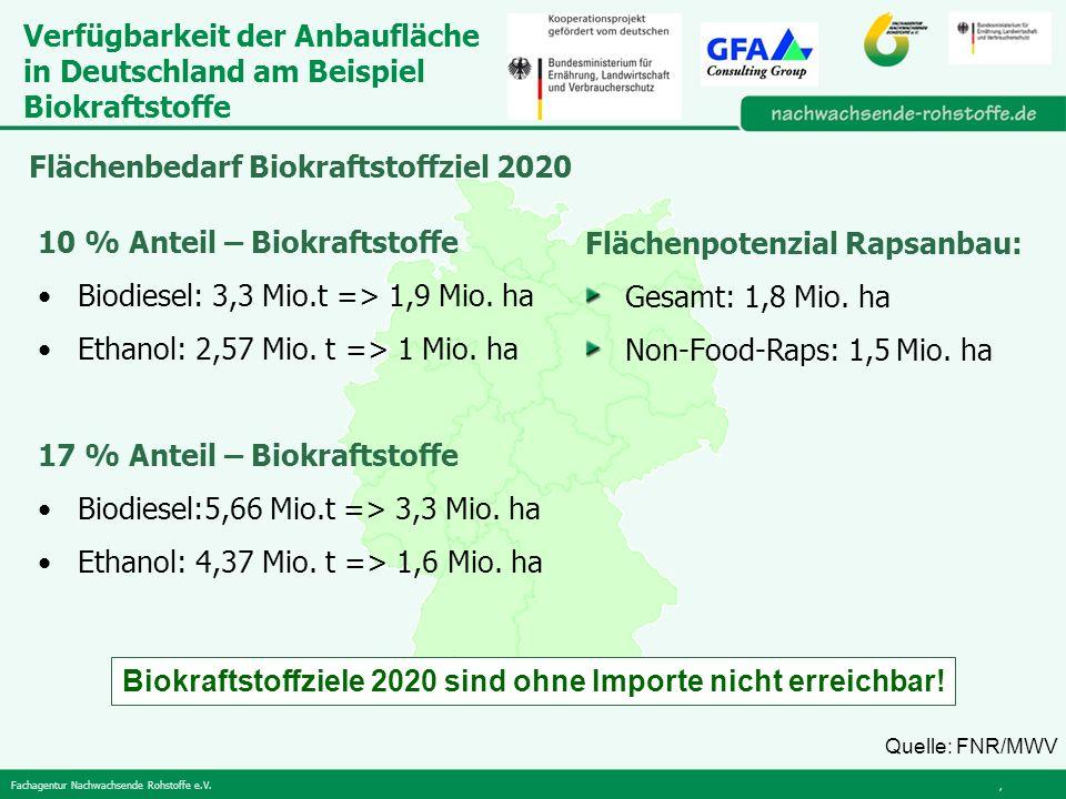 Fachagentur Nachwachsende Rohstoffe e.V., Flächenpotenzial Rapsanbau: Gesamt: 1,8 Mio.